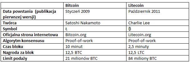 Bitcoin vs litecoin chart - Litecoin Price Monitor - LTC cryptocurrency Price, Charts & News