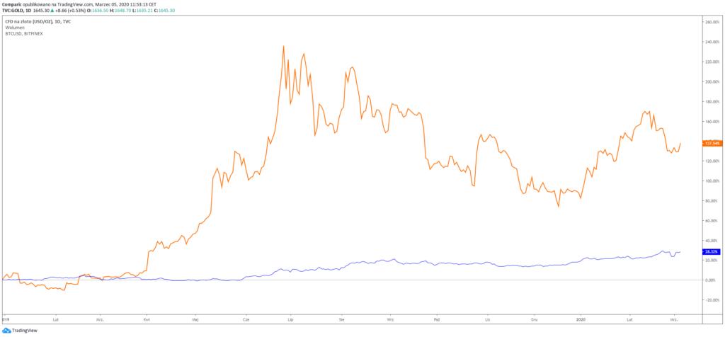 dove il commercio di bitcoin futures