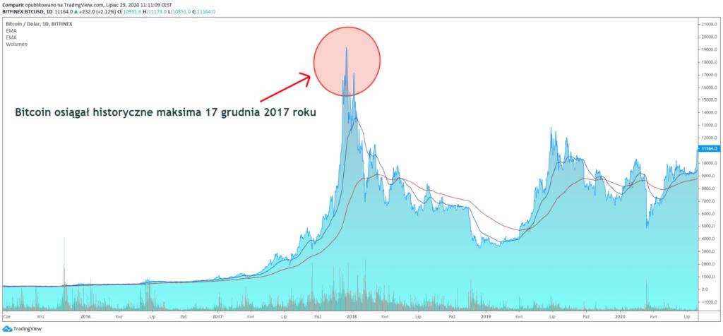 Bitcoin a depășit pragul de 30.000 de dolari, pentru prima oară în istoria sa