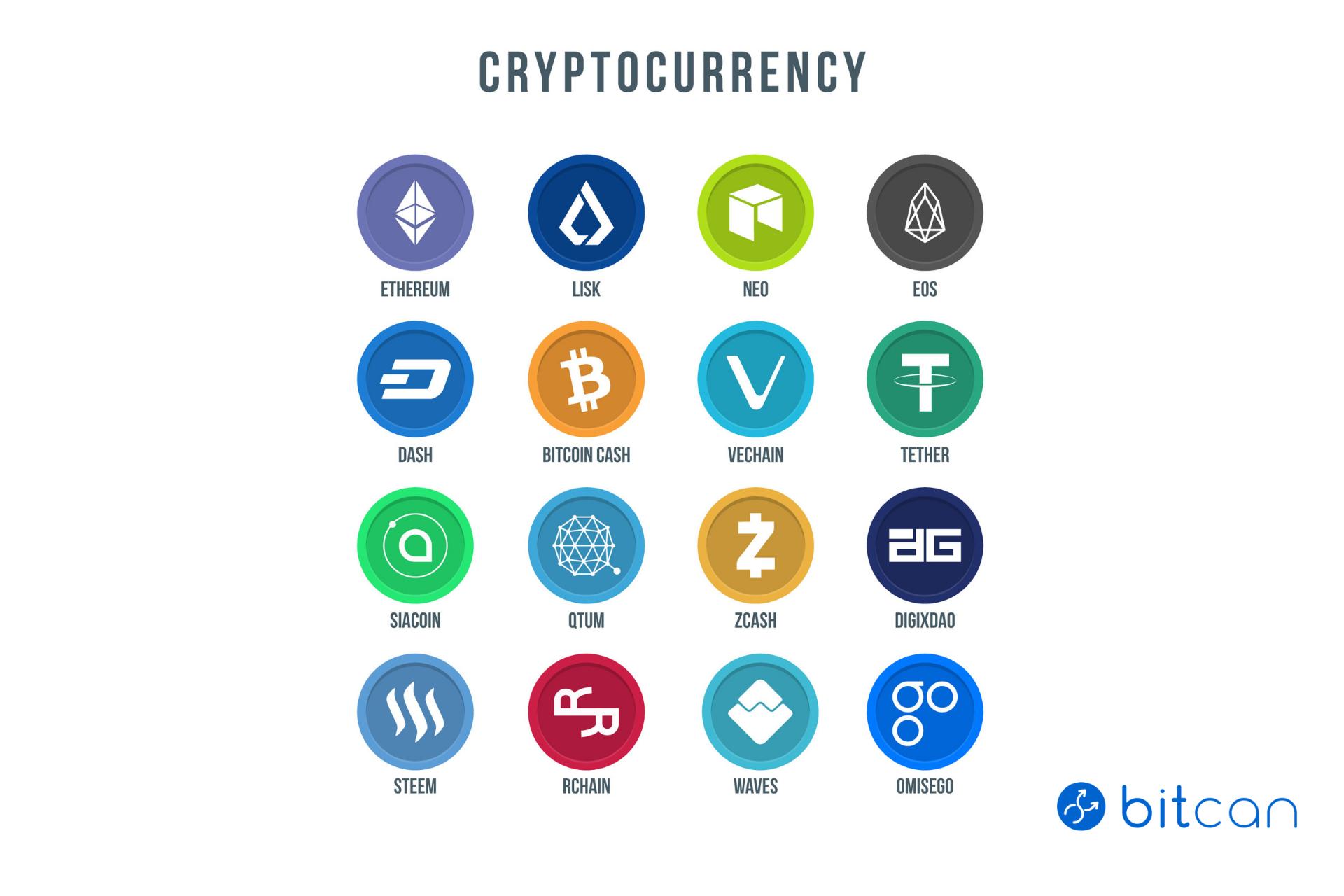 Rodzaje cyfrowych walut