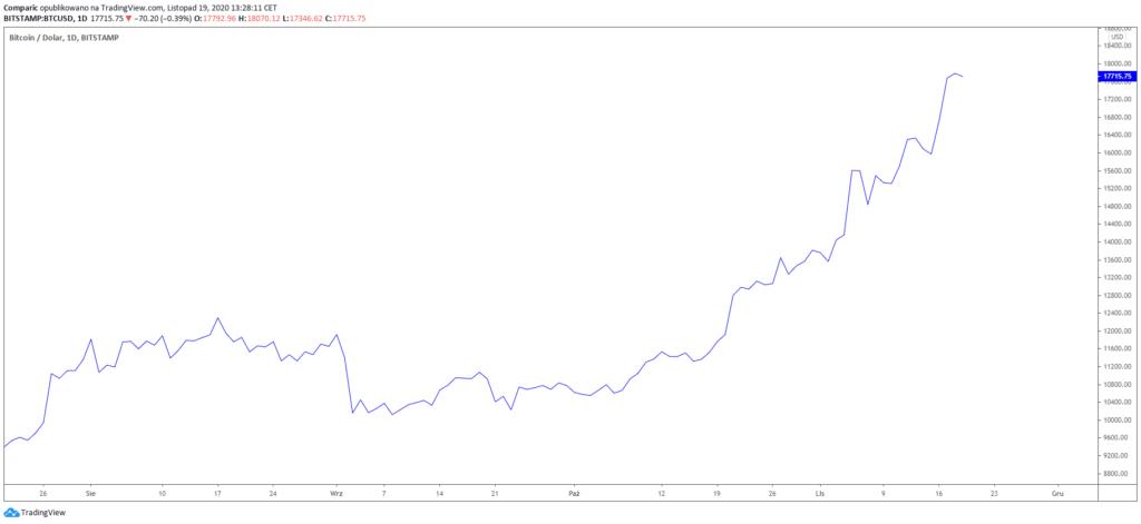 apa itu estrazione bitcoin