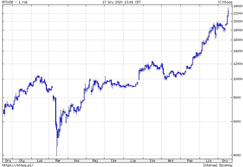 bitcoin in news zee 0x btc tradingview
