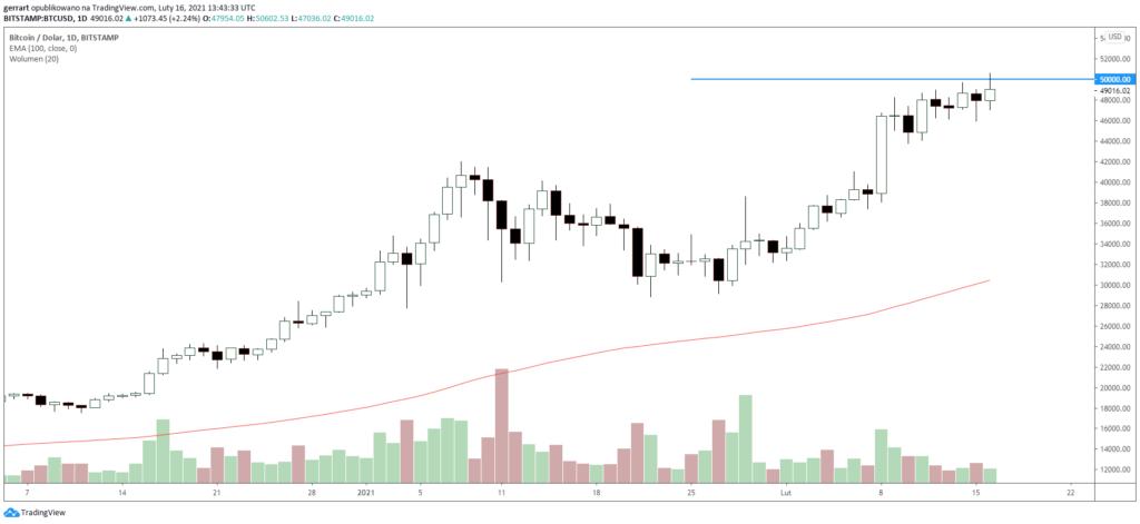 tradingview bitcoin br)