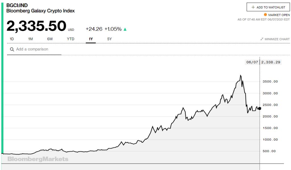 bitcoin al tasso di conversione del dollaro forex trading e bitcoin